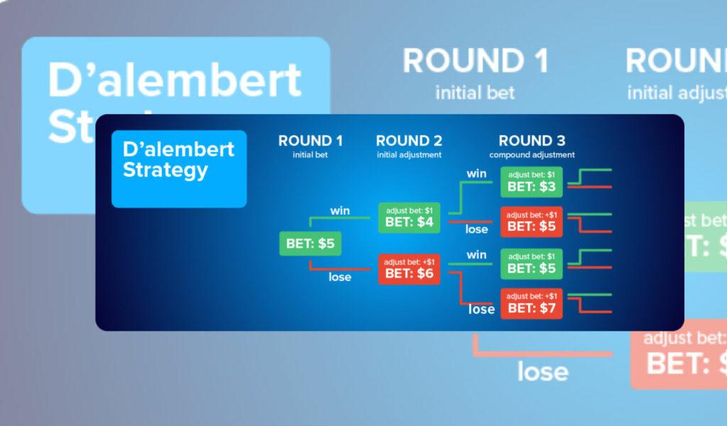 D'alembert betting